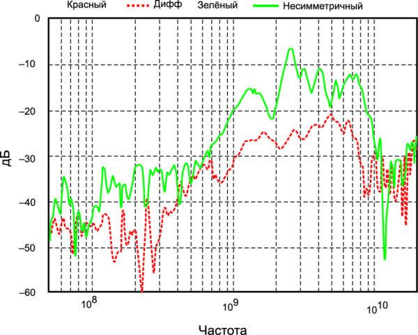 Чувствительность к синфазному сигналу дифференциального и несимметиричного пробников