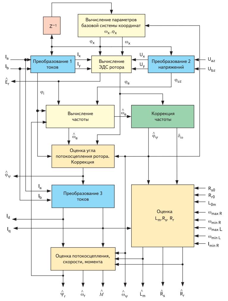 Структурная схема наблюдателя состояния