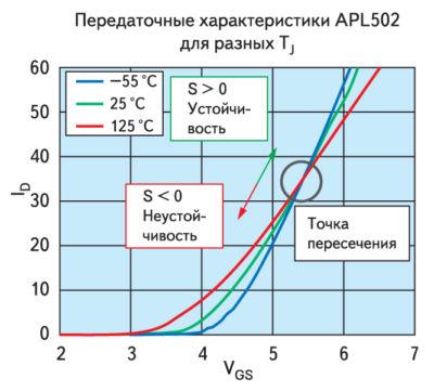 Передаточные характеристики МОП-транзистора