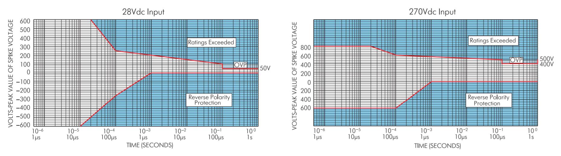 Амплитудно-временная диаграмма области безопасной работы фильтров M-FIAM5 (входное напряжение 28 В) и M-FIAM3 (входное напряжение 270 В)