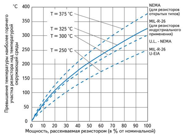 Зависимость температуры перегрева резистора от относительной рассеиваемой мощности