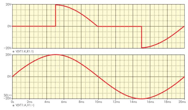 Осциллограммы напряжений на элементах схемы регулятора