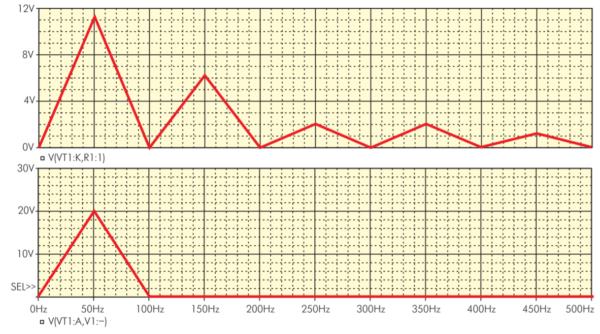Осциллограммы спектрального анализа напряжений на элементах схемы регулятора