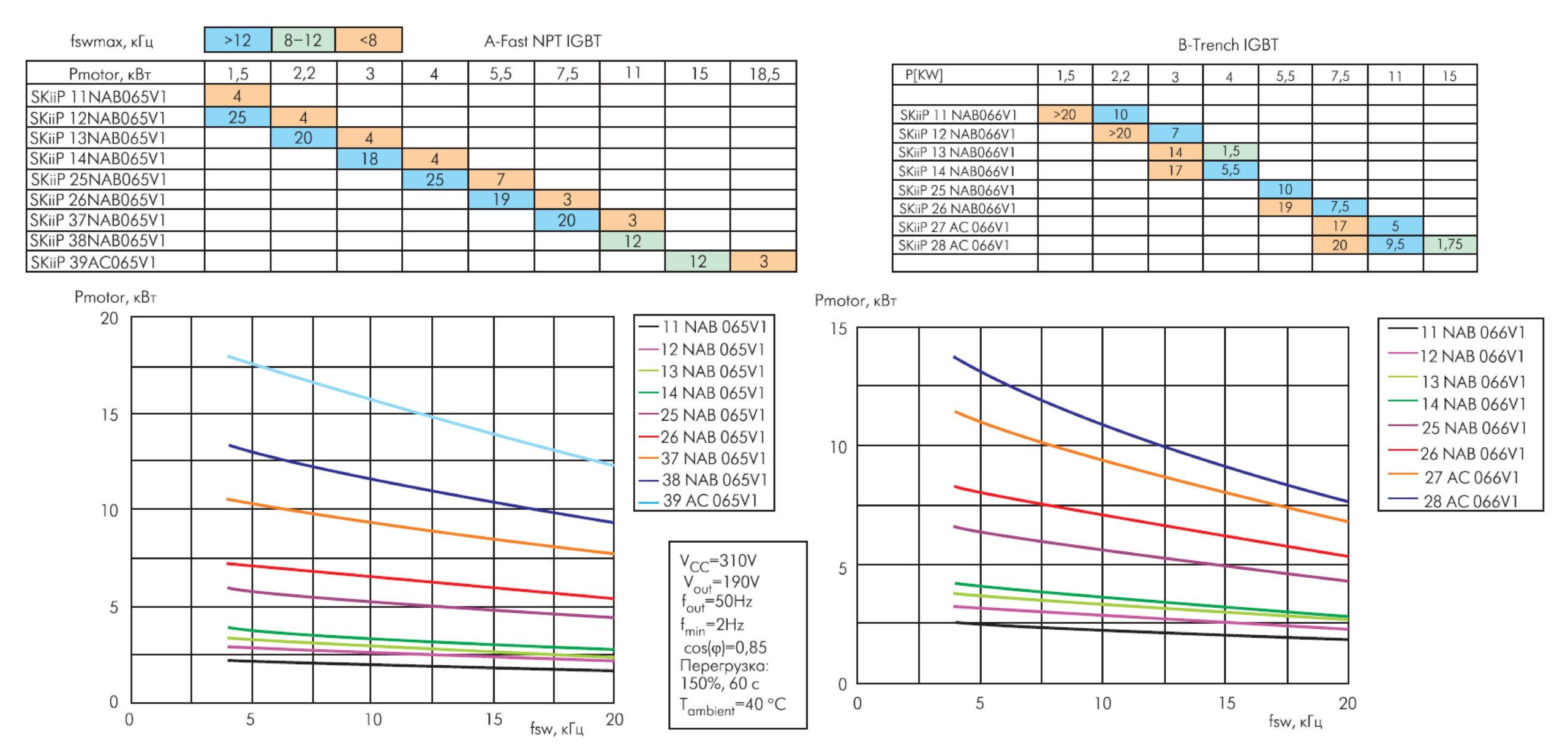 Рекомендованные типы модулей MiniSKiip на 600 В для различных мощностей нагрузки, зависимость мощности нагрузки от рабочей частоты
