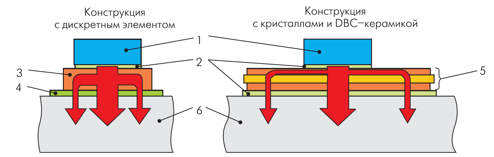 Распределение тепла в дискретной и модульной конструкции