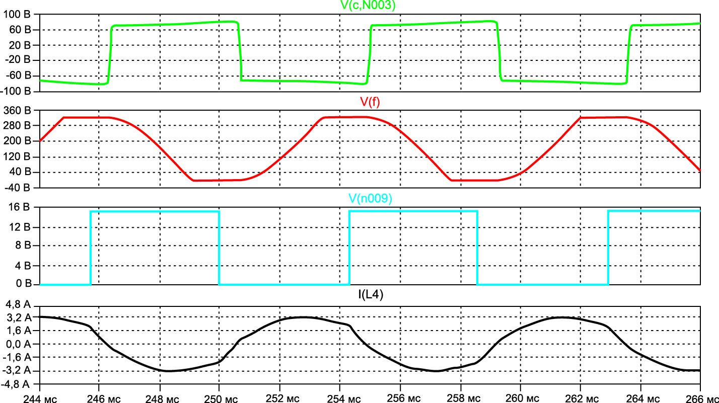 Временные диаграммы напряжений и токов в преобразователе
