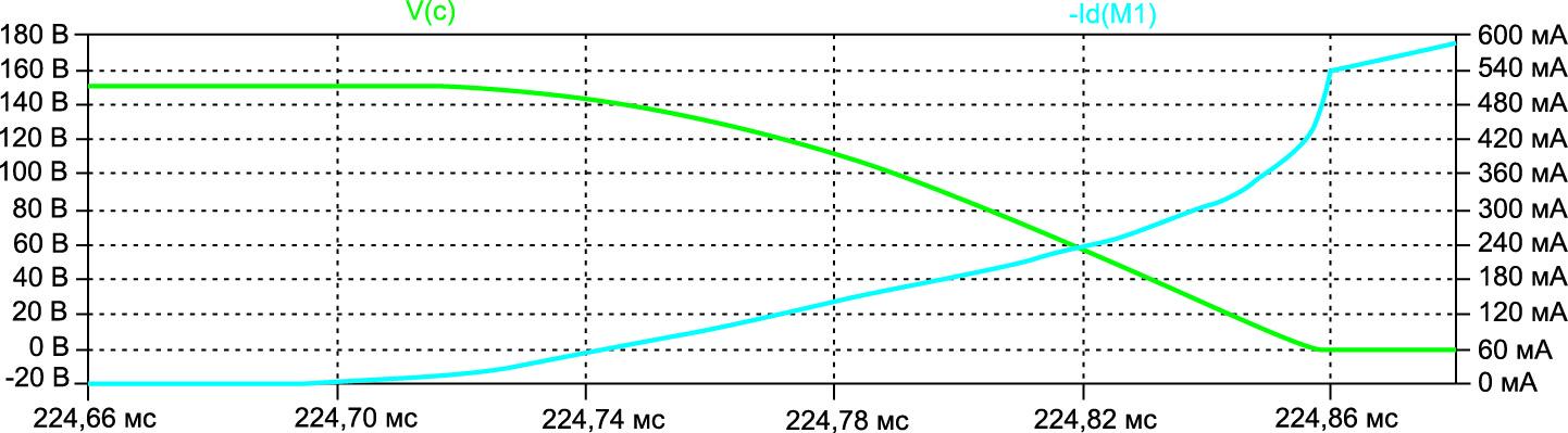 Процесс включения транзистора синхронного выпрямителя
