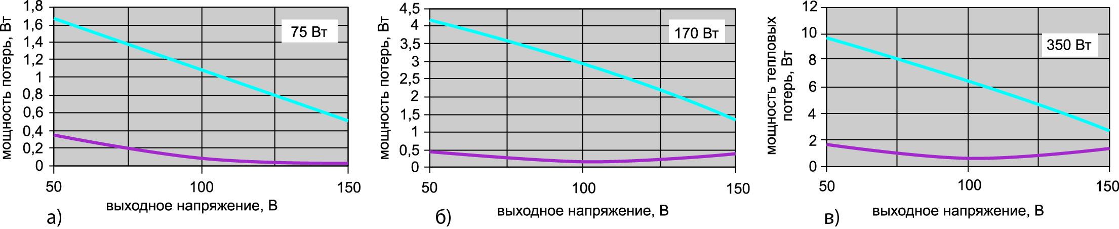 Зависимость мощности потерь энергии в синхронном (——) и диодном (——) выпрямителях от выходного напряжения при выходной мощности