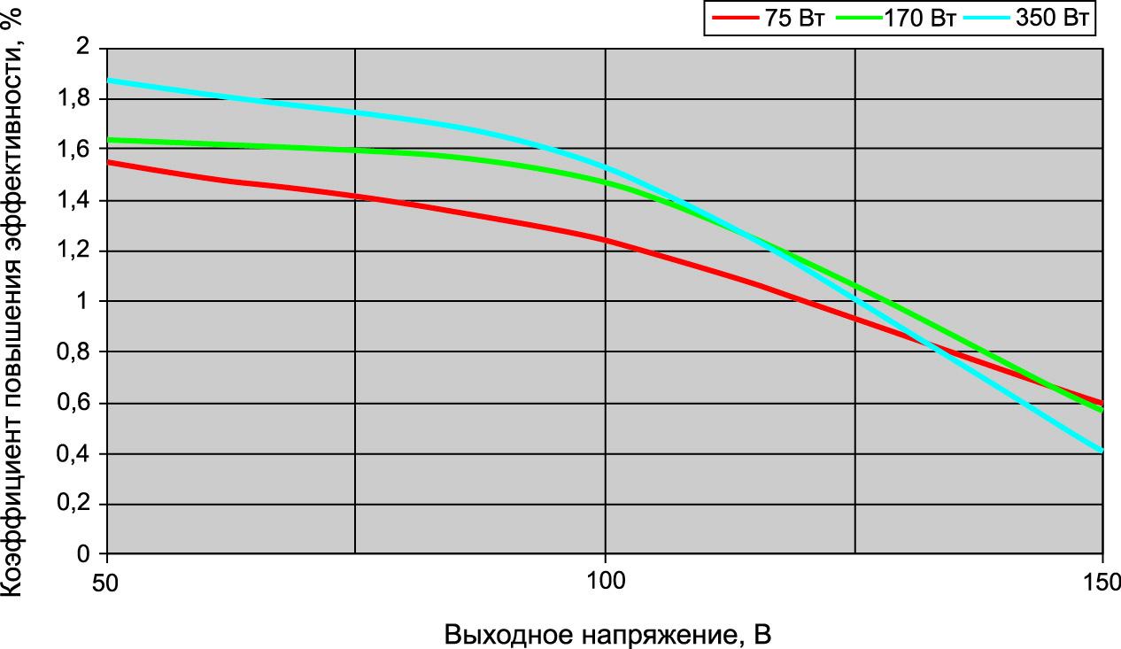 Коэффициент повышения эффективности синхронного выпрямителя