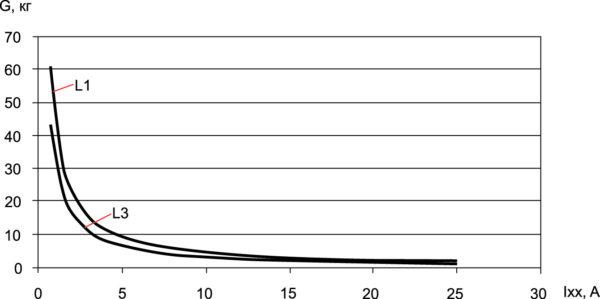 Зависимость массы магнитопроводов дросселей L1 и L3 LC-фильтра от тока холостого хода