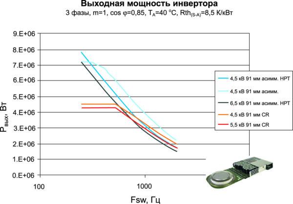 Достигаемая выходная мощность двухуровневого инвертора с использованием IGCT компании АББ (m — коэффициент модуляции)