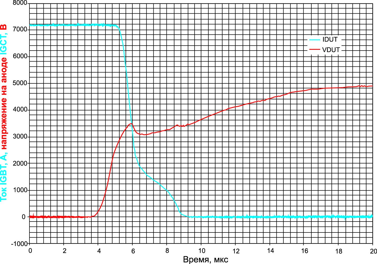 Форма сигнала выключения для 150-мм RС-IGCT 45-го класса при IT = 7,2 кА и Vпост. тока = 2,8 кВ