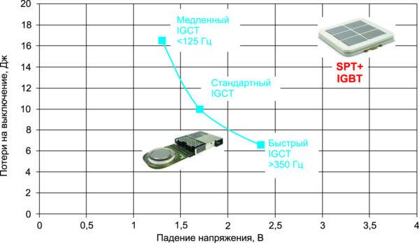 Оптимальное соотношение между потерями на электропроводность и потерями при выключении для различно оптимизированных 91-мм IGCT в сравнении с ПП IGCT при IT = 2 кА, Vпост. тока = 2,8 кВ, Tj = +125 °C