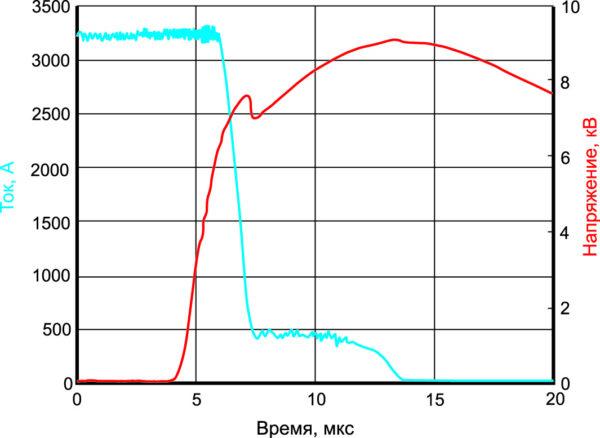 Форма сигнала выключения для 91-мм IGCT 100-го класса при IT = 3,3 кА и Vпост. тока = 6 кВ