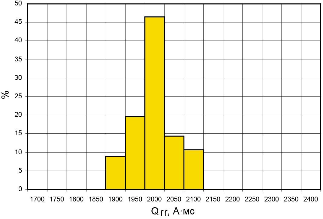 Типичное статистическое распределение заряда обратного восстановления в партиях высоковольтных мощных тиристоров (в качестве примера взят тиристор Т273-1250-44 на средний ток 1250 А, напряжение 4400 В)