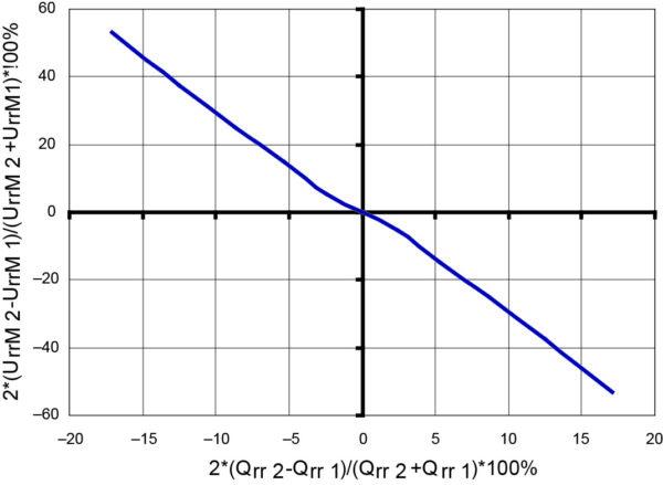Типичная зависимость разброса значений максимальных импульсных напряжений UrrM при обратном восстановлении пары последовательно соединенных тиристоров вследствие различия их зарядов обратного восстановления