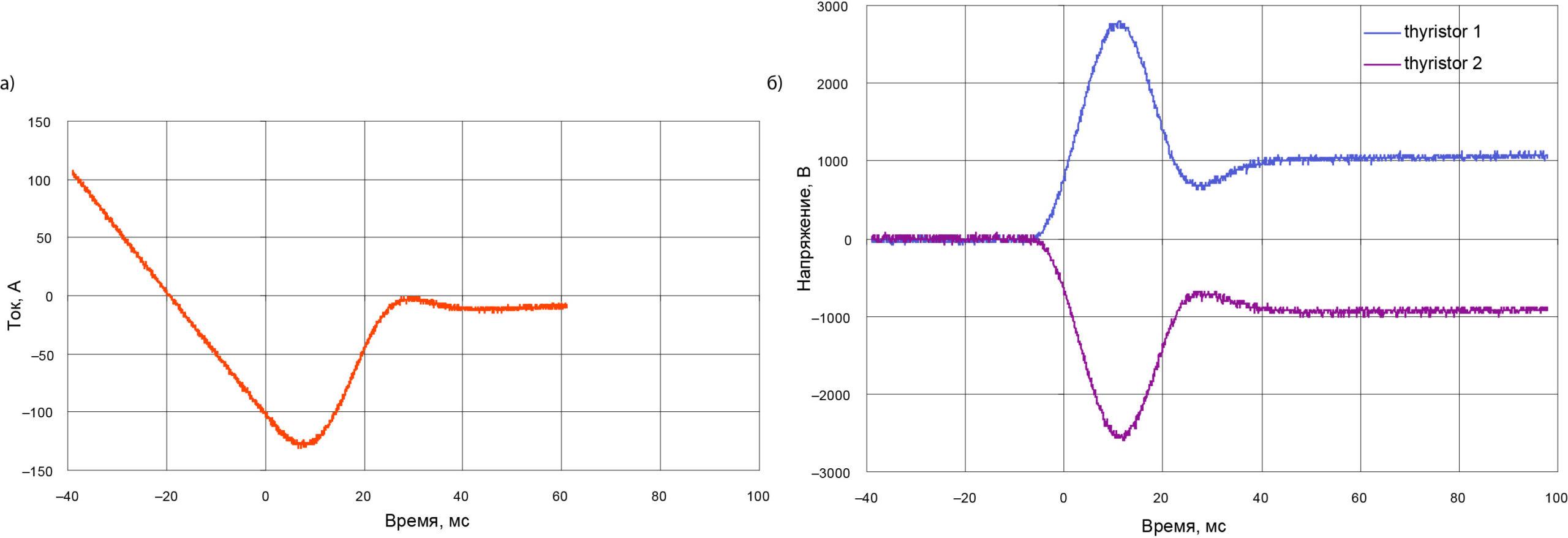 Синхронное обратное восстановление пары последовательно соединенных высоковольтных тиристоров