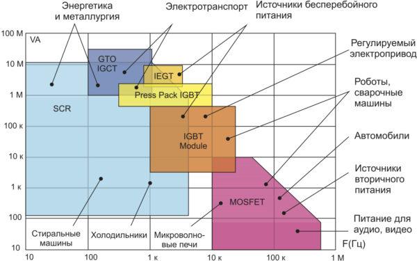 Сферы применения силовых модулей