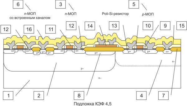 Типовая структура элементной базы, изготовленной по КМОП-технологии