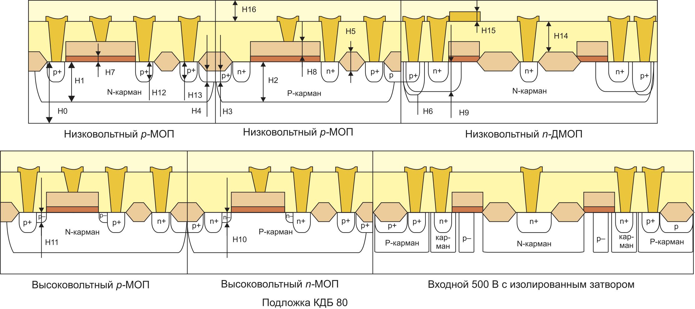 Типовая структура элементной базы, изготовленной по КДМОП-технологии (500 В) без эпитаксиальной пленки