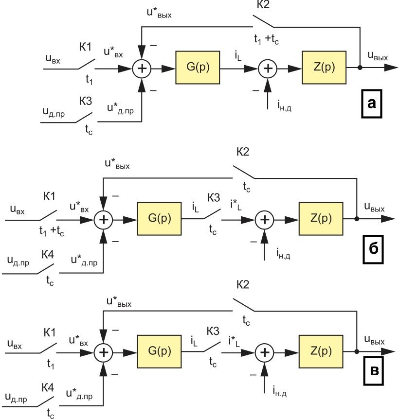 Нелинейные дискретные структурные динамические модели силовых частей импульсных ППН в РПТ: а) понижающего; б) повышающего; в) инвертирующего