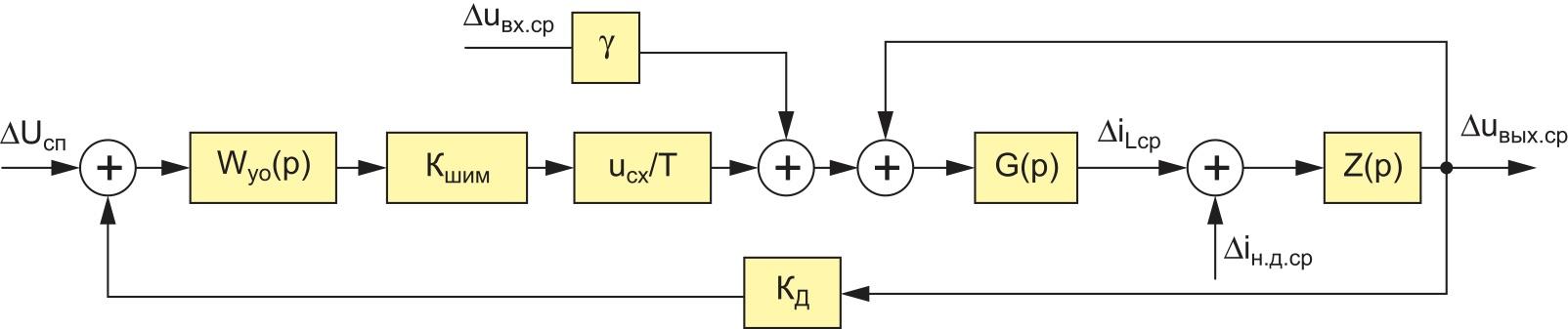 Усредненная линеаризованная структурная модель понижающего ППН в РНТ с одноконтурной системой управления: Wуо(p) — передаточная функция усилителя ошибки; КШИМ — коэффициент передачи широтно-импульсного модулятора; Кд — коэффициент передачи делителя напряжения