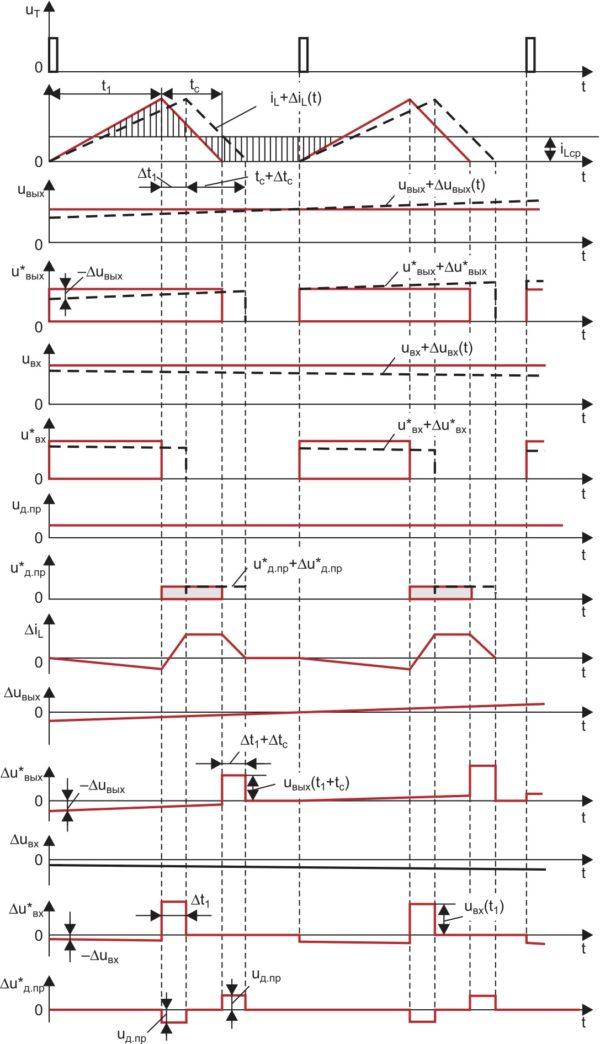 Временные диаграммы, поясняющие использование общего метода линеаризации систем к нелинейной импульсной модели понижающего ППН в РПТ (звездочкой обозначены сигналы на выходах ключей)