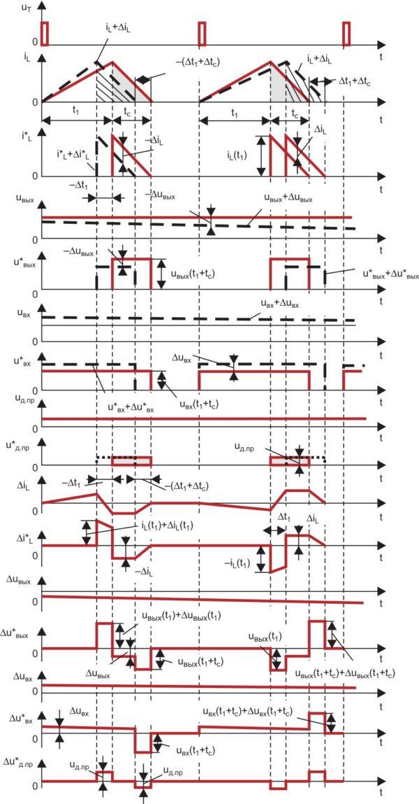 Временные диаграммы, поясняющие линеаризацию нелинейной дискретной структурной модели повышающего ППН; заштрихованы импульсы тока i*L, протекающего через силовой диод, и импульсы u*д.пр