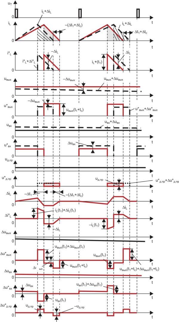 Временные диаграммы, поясняющие линеаризацию нелинейной дискретной модели инвертирующего ППН; заштрихованы импульсы тока i*L, i*L+Di*L и напряжения u*д.пр
