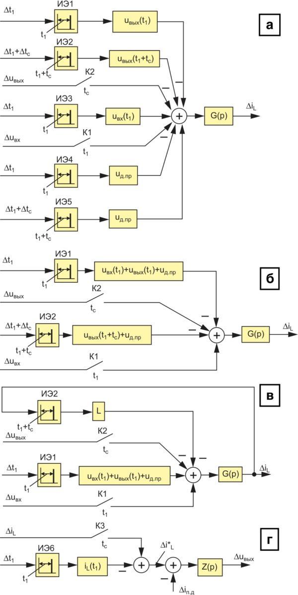 Линейные импульсные модели для: а, б, в) вариаций тока силового дросселя; г) выходного напряжения инвертирующего ППН
