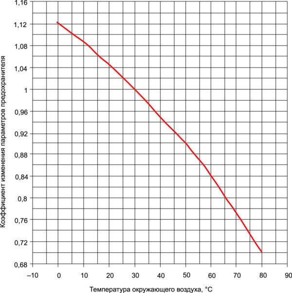 Зависимость коэффициента Kth от температуры окружающего воздуха