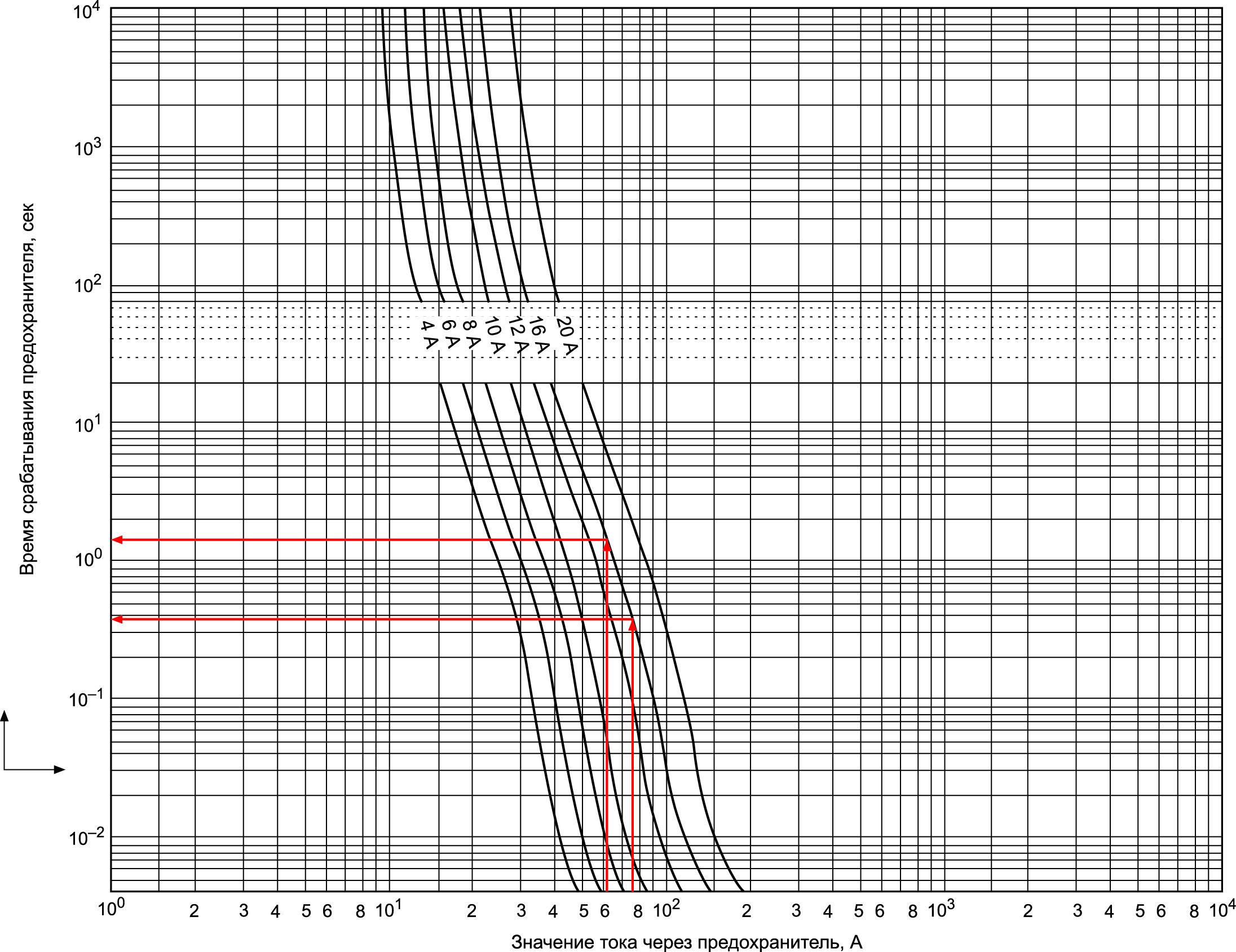 Времятоковая характеристика выбранного предохранителя гелиоэнергетической установки