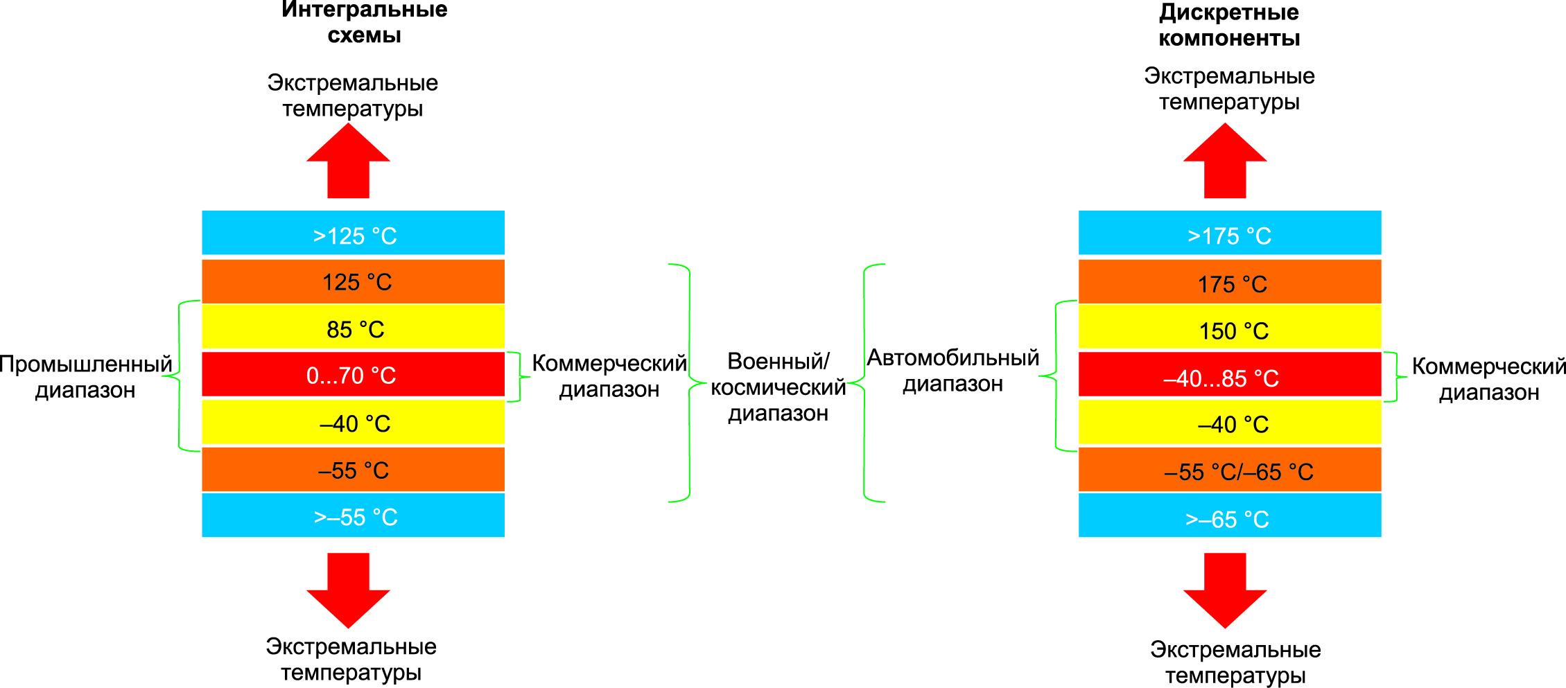 Стандартные диапазоны рабочих температур