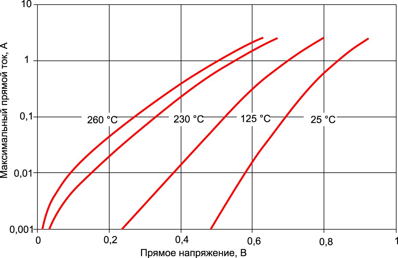 Зависимость прямого тока от прямого напряжения для диода MSC1N5806HT