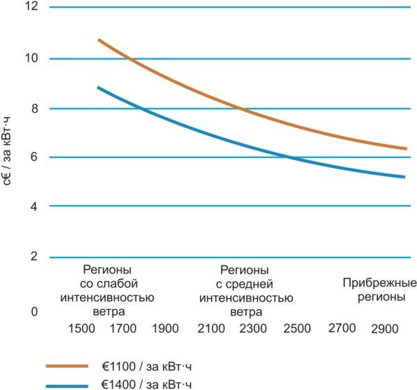 Расчетная цена за 1 кВт ветроэнергии в зависимости от ветровой обстановки в различных регионах (количество часов полной нагрузки)