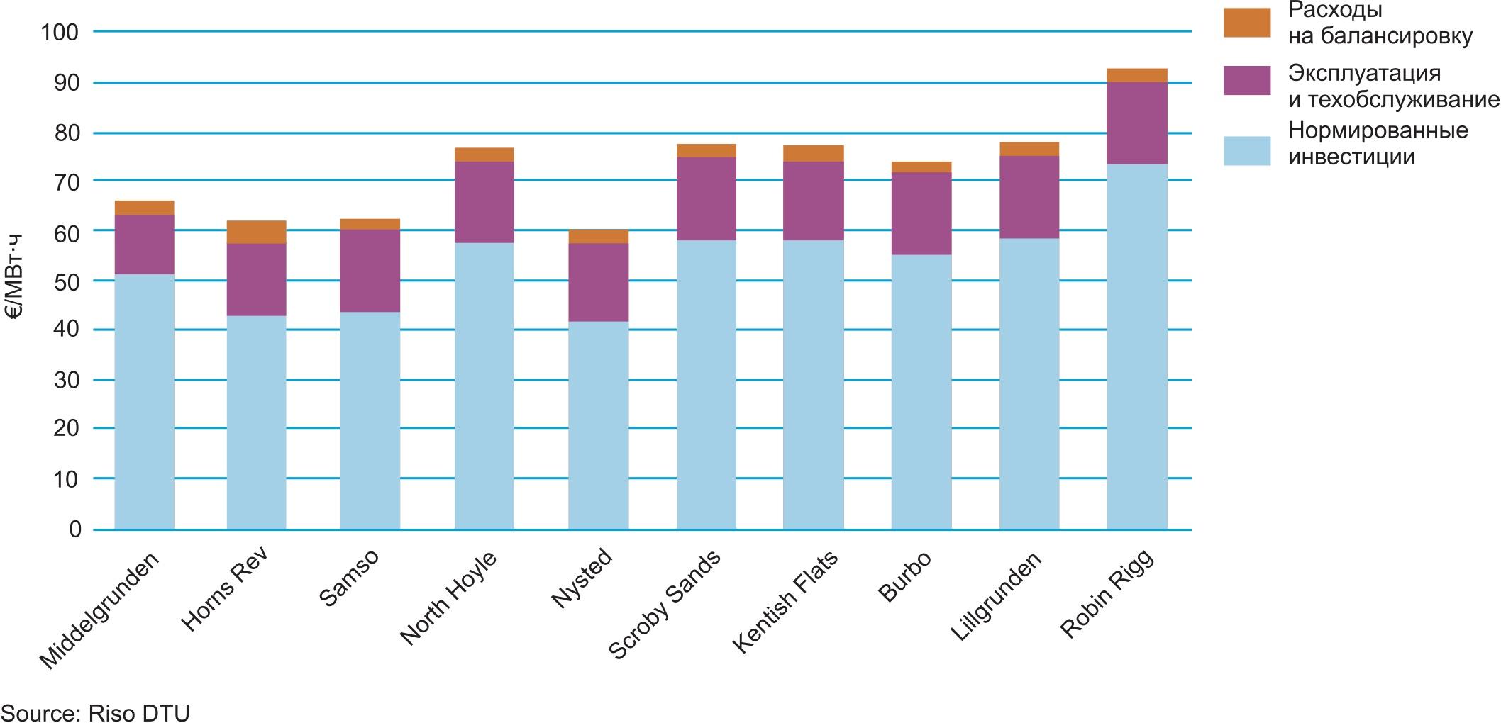 Расчетные производственные расходы для офшорных ВЭУ (включая затраты на балансировку в ценах 2006 г.)