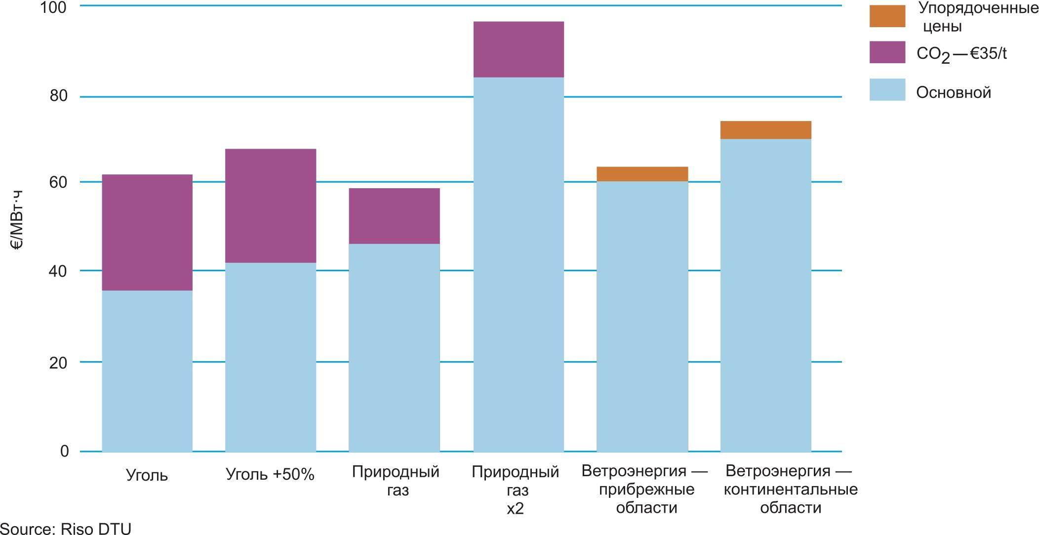 Анализ чувствительности стоимости выработки ветроэнергии и традиционных видов энергии при условии увеличения цен на топливо и CO2 в 2010 г.