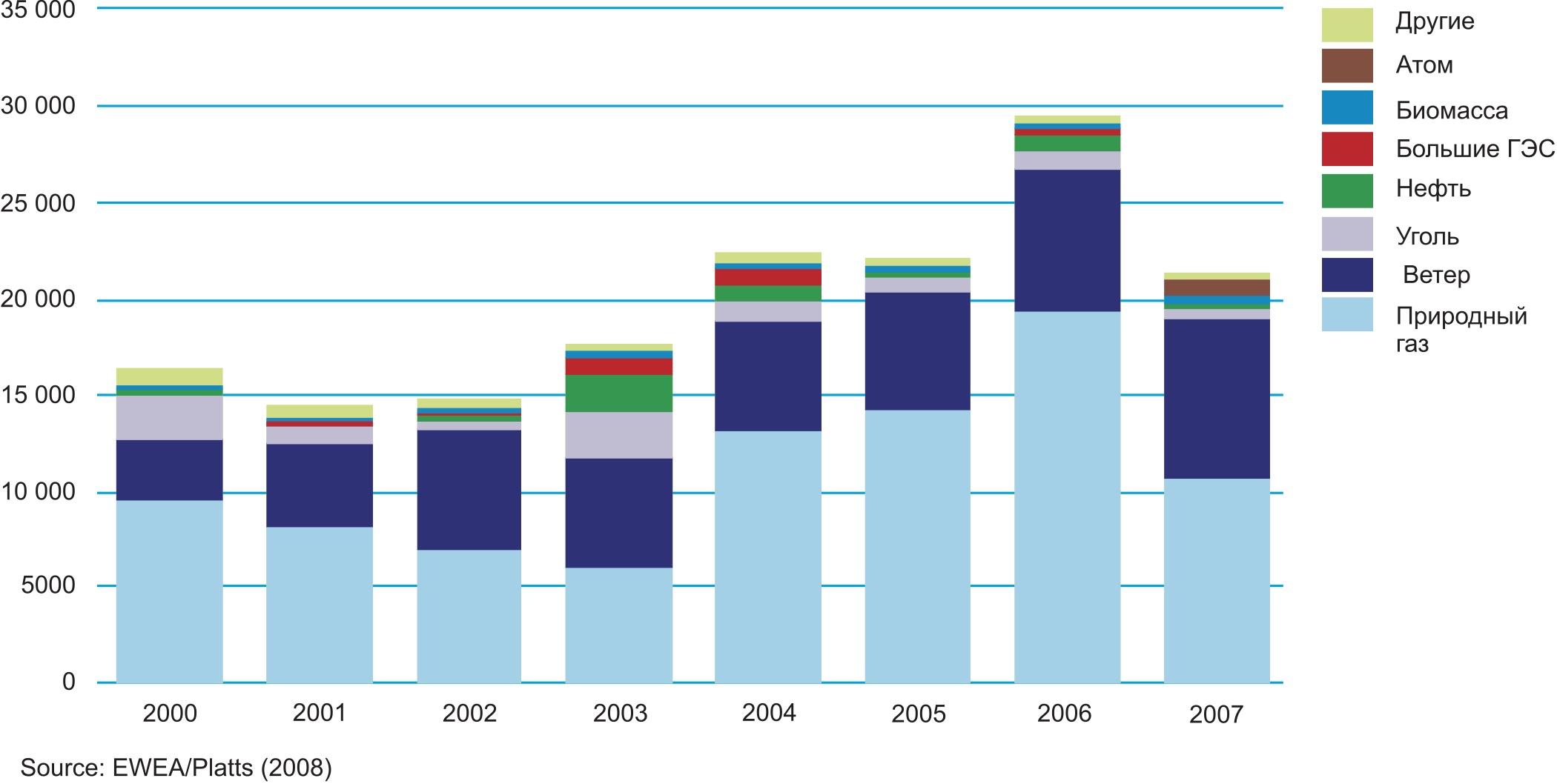 Новые энергетические мощности ЕС в 2000–2007 гг. (МВт)