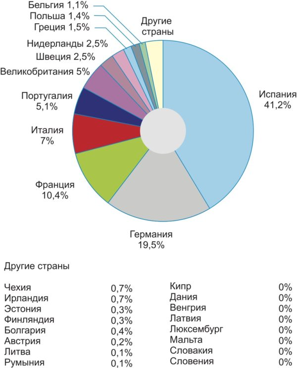 Распределение новых энергетических мощностей по европейским странам в 2007 г.