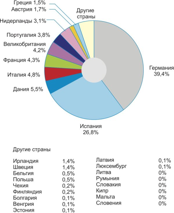 Распределение общей мощности по европейским странам на конец 2007 г.