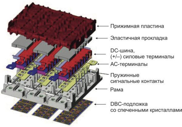 Структура модулей SKiM63/93