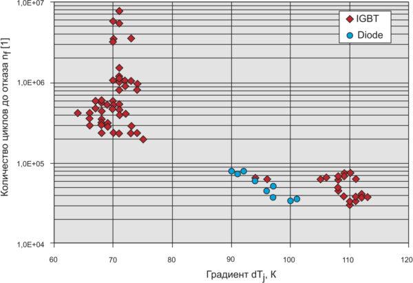 Количество циклов nf до отказа в зависимости от градиента температуры