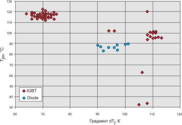 Средняя температура кристалла Tjm в зависимости от градиента температуры