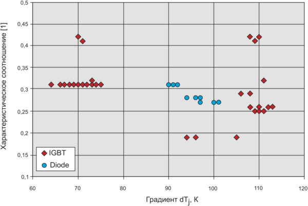 Характеристическое соотношение (отношение высоты петли к расстоянию между точками сварки проводников) как функция градиента температуры DT