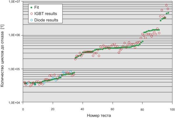 Сравнение теоретических и экспериментальных результатов испытаний на термоциклирование