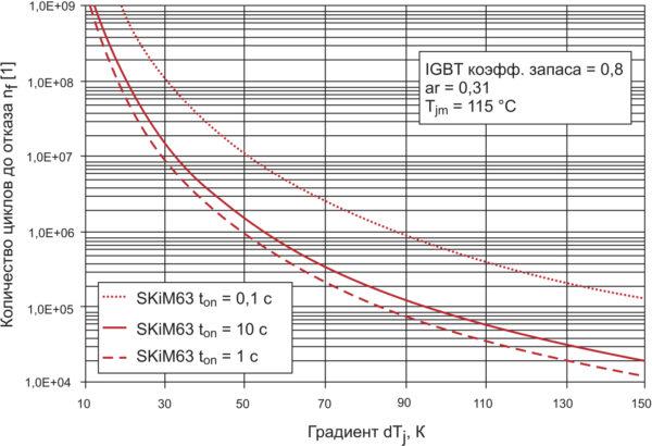 Кривая интенсивности отказов при термоциклировании модуля SKiM63 (с коэффициентом запаса, равным 0,8) в зависимости от DTj для различной длительности импульса мощности