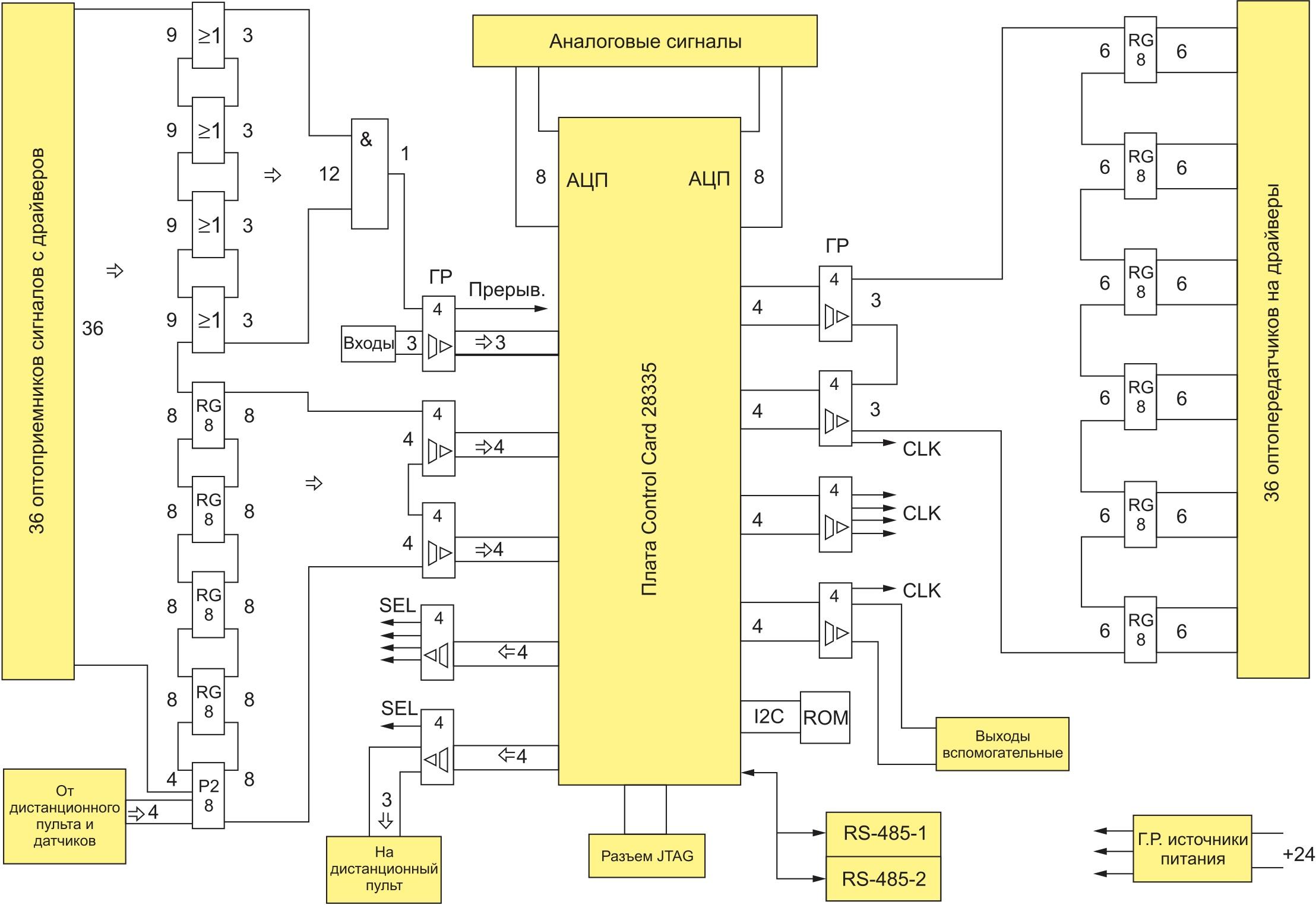 Структурная схема платы интерфейсов