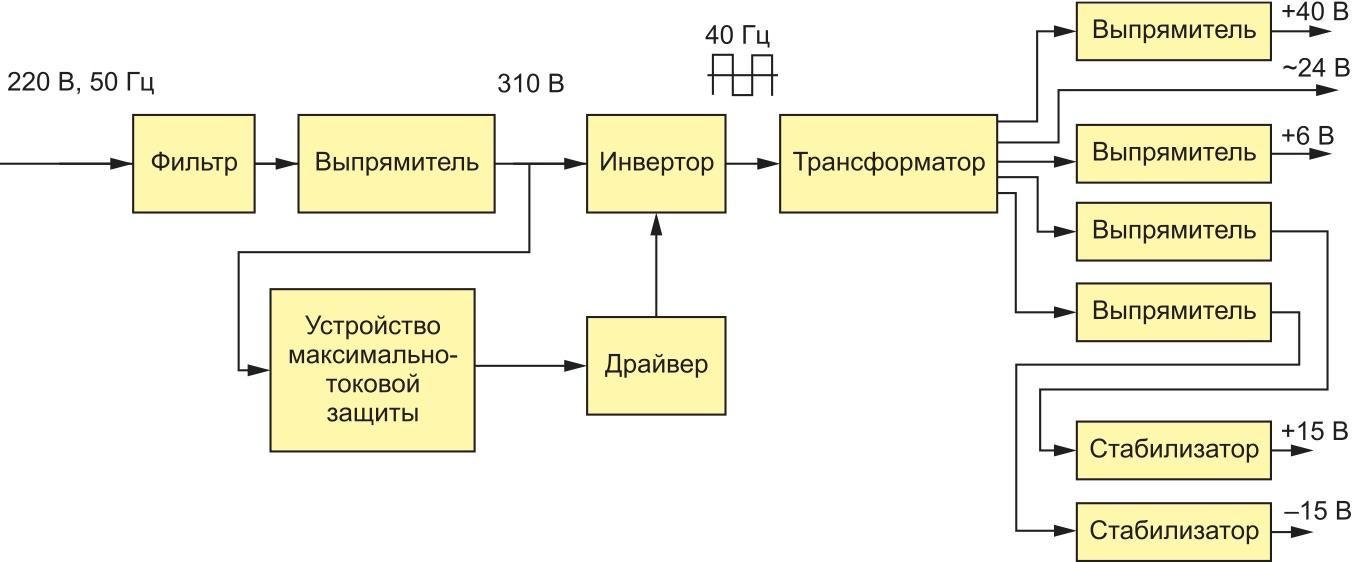 Электрическая функциональная схема ячейки питания БУК