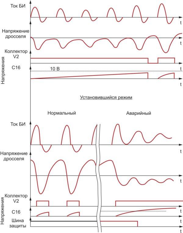 Временные диаграммы работы канала защиты БУК от срыва инвертирования: БИ — блок инвертора; дроссель — силовой дроссель инвертора; обозначения компонентов ячейки указаны на печатной плате