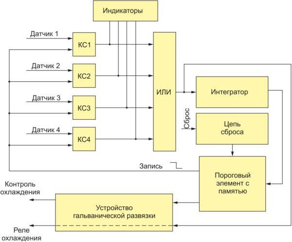 Электрическая функциональная схема ЯКО